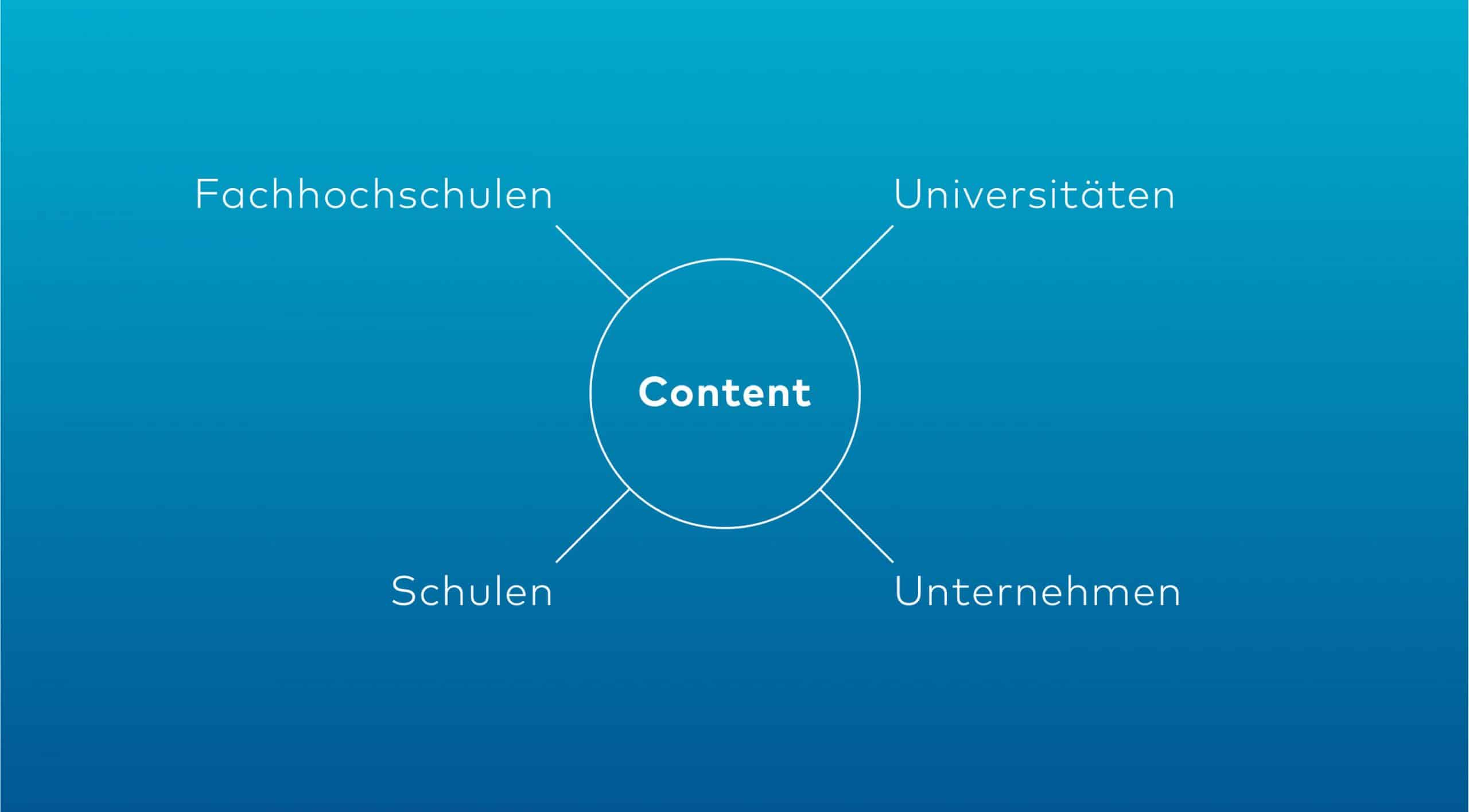 Marketing Social Media Content Kampagne