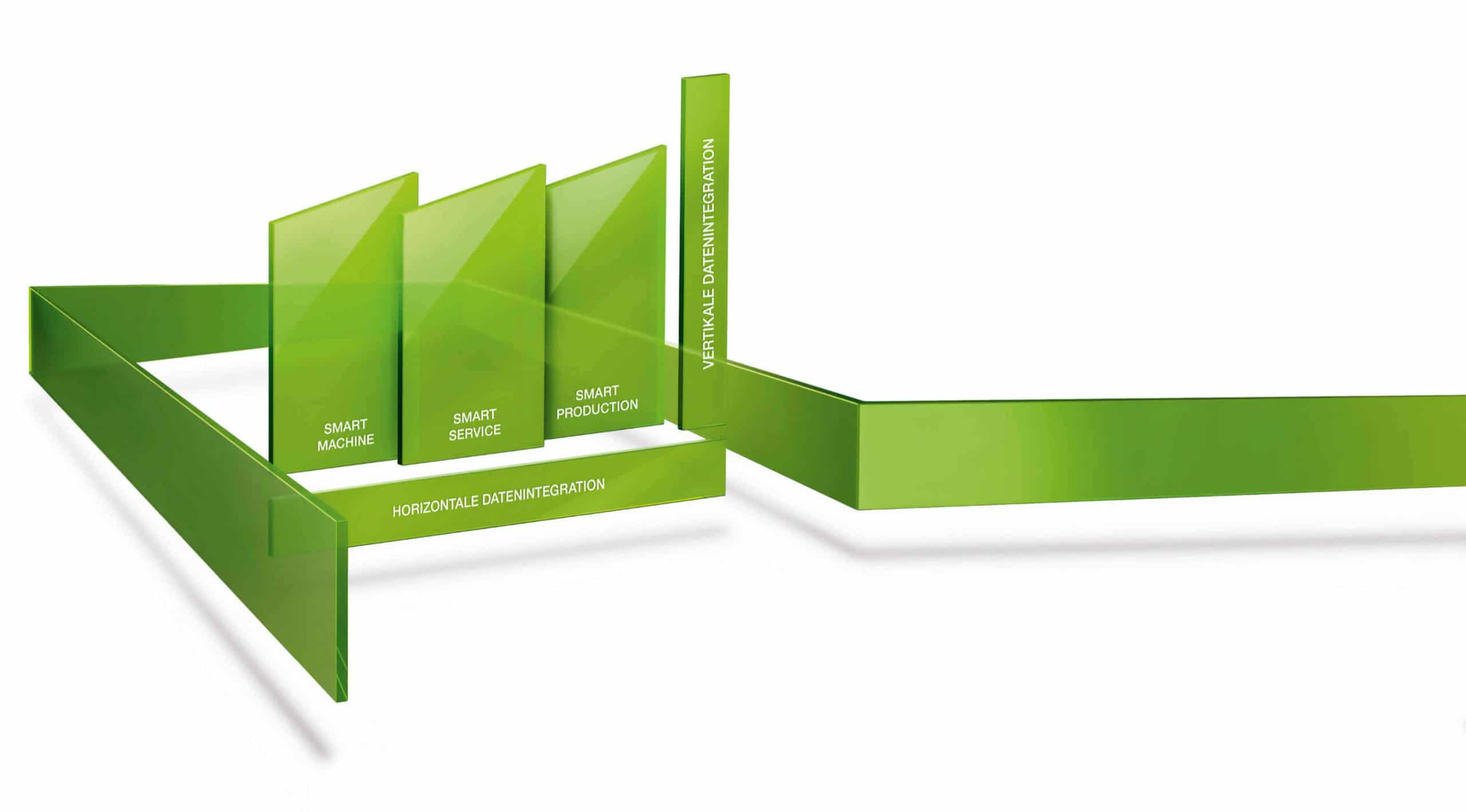 Kampagne Digital Branding Design