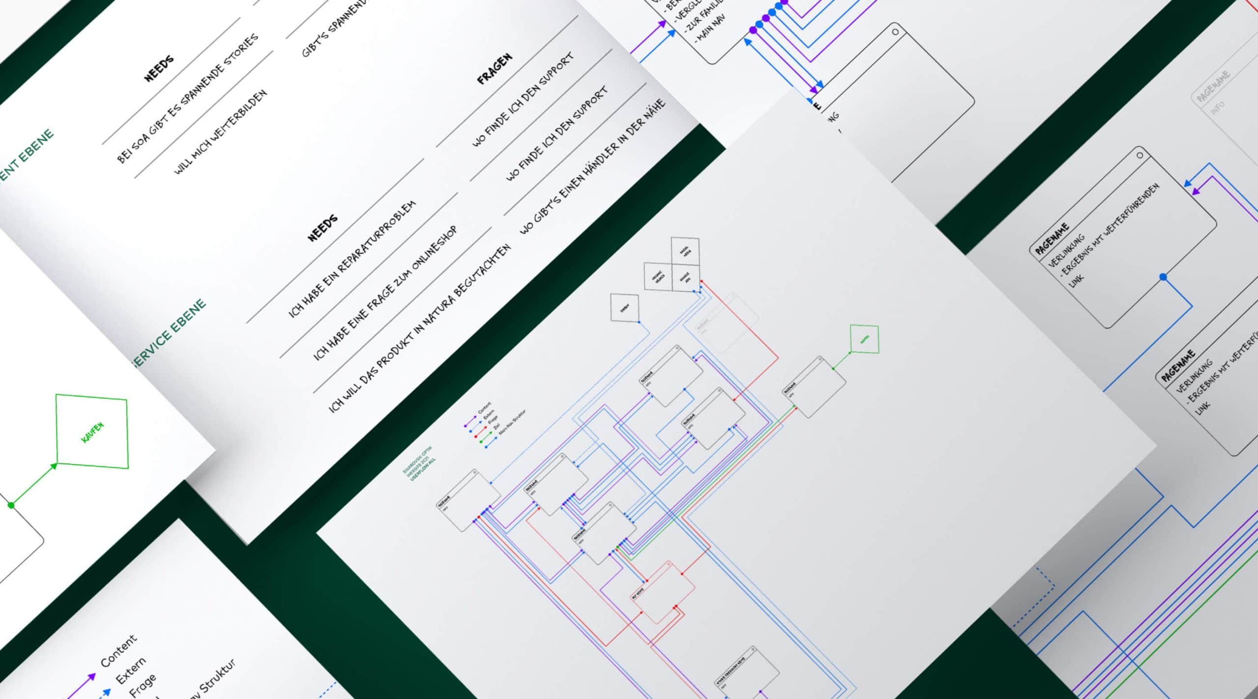 Wireframes Website Digital Projekte Userflow