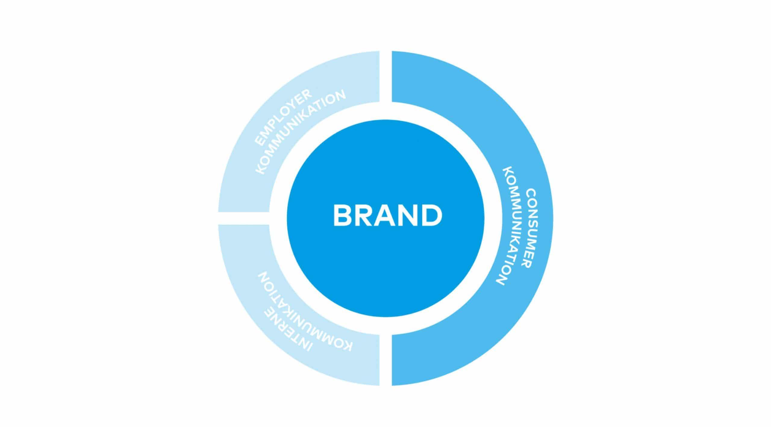 Employer Branding Kampage